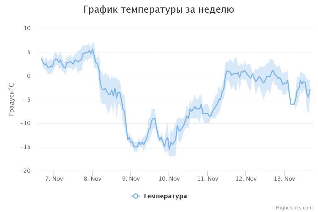 график температуры за неделю