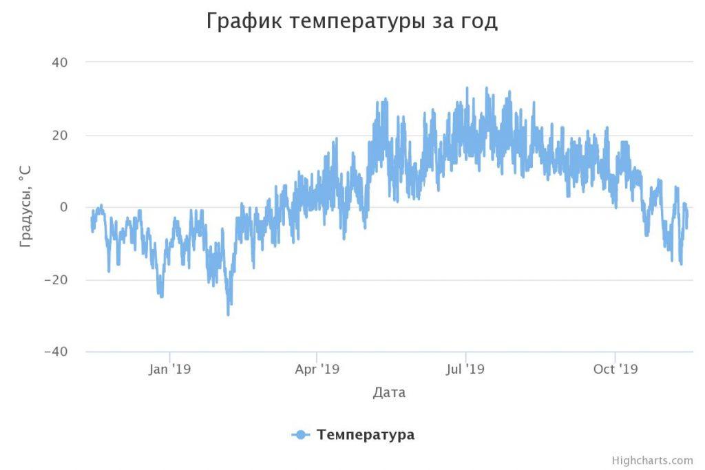 график температуры за год